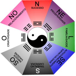 Feng Shui a Harmonia da energia